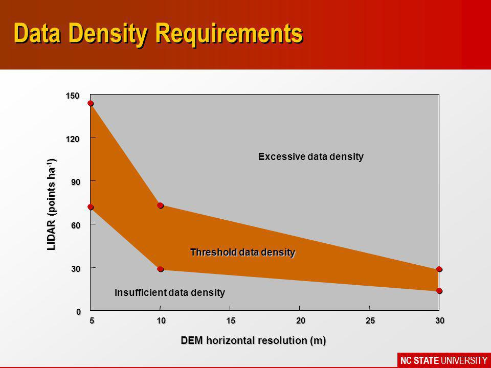 NC STATE UNIVERSITY Data Density Requirements 51015202530 DEM horizontal resolution (m) 0 30 60 90 120150 LIDAR (points ha -1 ) Excessive data density Threshold data density Insufficient data density