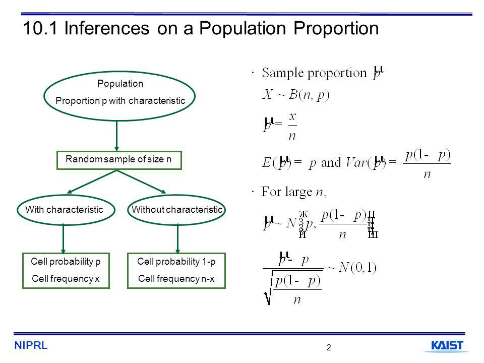 NIPRL 3 10.1.1 Confidence Intervals for Population Proportions