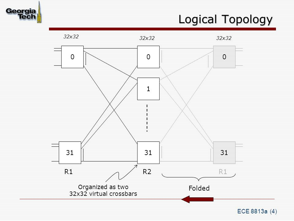 ECE 8813a (15) Down Routing Deterministic Pick the set of bits in the address Map these to a logical output port Remap table to determine physical output port Enables portability of YARC chip: use across different nodes in the hierarchy