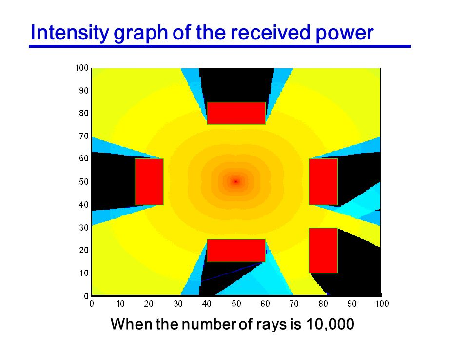 Intensity graph of the received power When the number of rays is 10,000