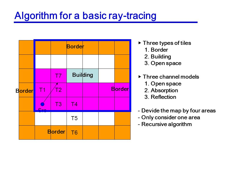 Algorithm for a basic ray-tracing T7 T1T2 T3T4 T5 T6 Border Building Src Three types of tiles 1.