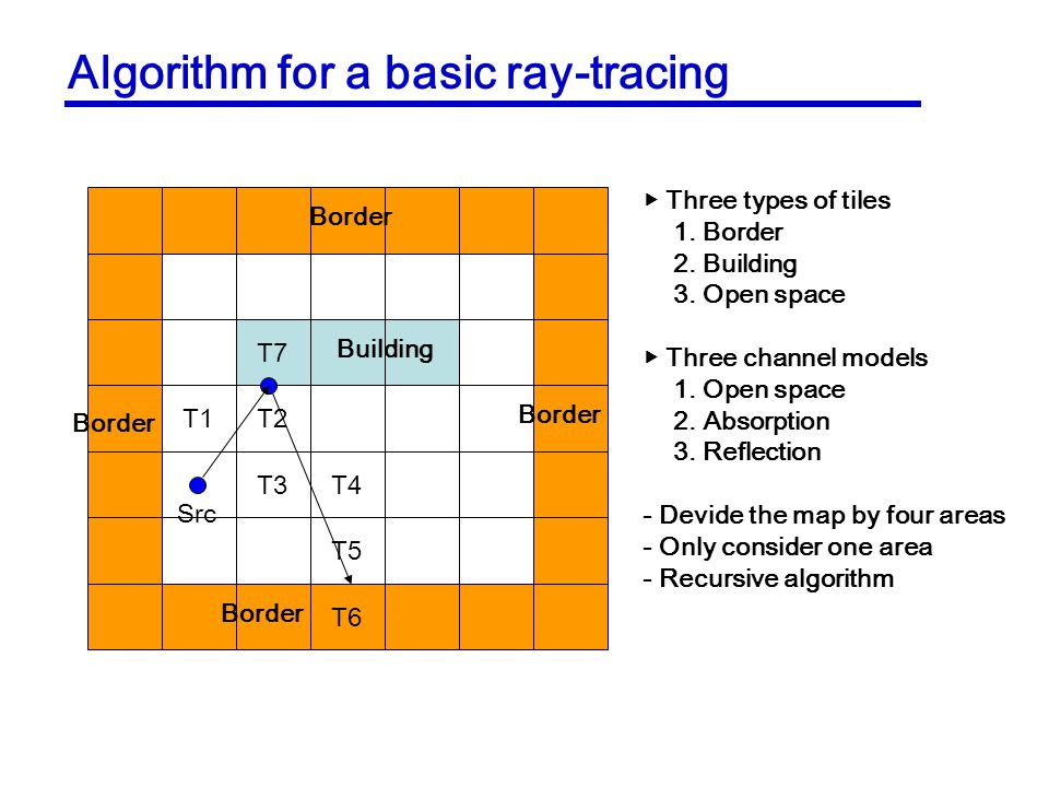 Algorithm for a basic ray-tracing T7 T1T2 T3T4 T5 T6 Border Building Src Three types of tiles 1. Border 2. Building 3. Open space Three channel models