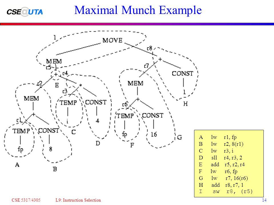 CSE 5317/4305 L9: Instruction Selection14 Maximal Munch Example A lw r1, fp B lw r2, 8(r1) C lw r3, i D sll r4, r3, 2 E add r5, r2, r4 F lw r6, fp G lw r7, 16(r6) H add r8, r7, 1 I sw r8, (r5)
