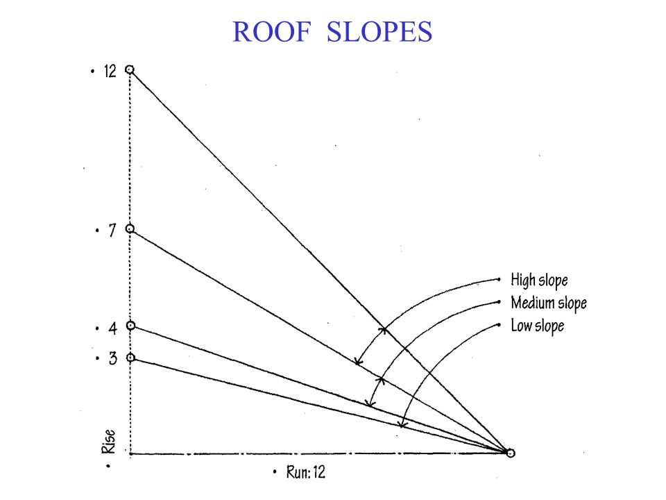 ROOF SLOPES