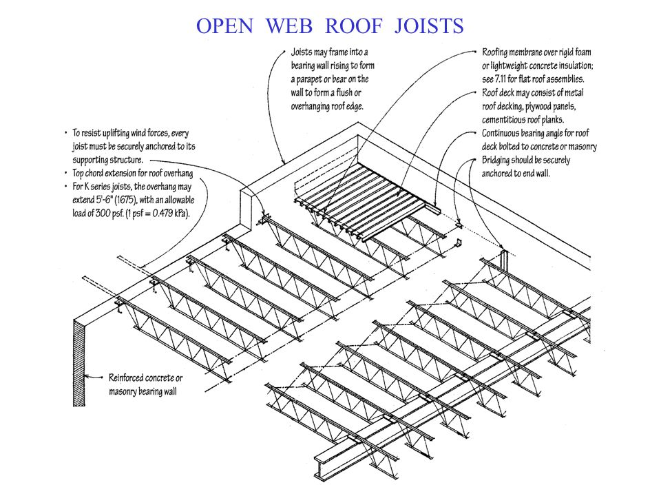 OPEN WEB ROOF JOISTS