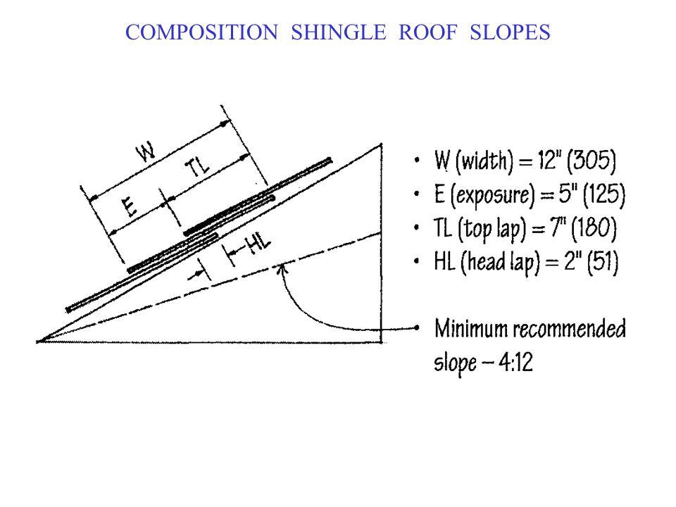 COMPOSITION SHINGLE ROOF SLOPES