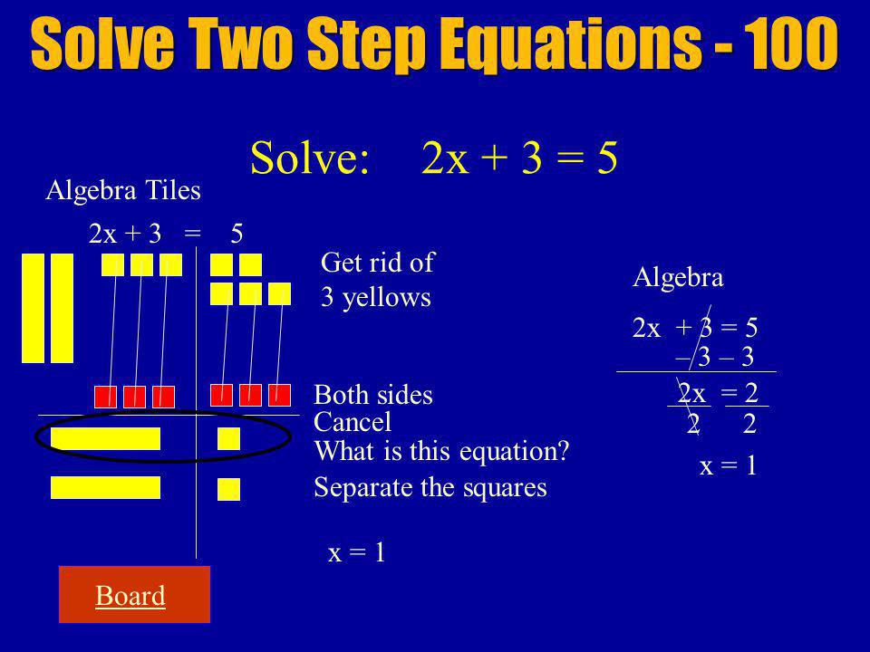 Board Solve Two Step Equations - 100 Solve: 2x + 3 = 5 Algebra Tiles 2x + 3 = 5 Get rid of 3 yellows Both sides Cancel Algebra 2x + 3 = 5 – 3 2x = 2 Separate the squares 22 x = 1 What is this equation