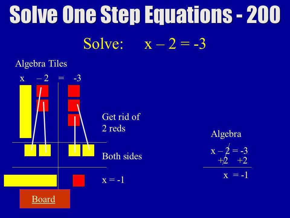 Board Solve One Step Equations - 200 Algebra Tiles x – 2 = -3 Get rid of 2 reds Both sides Algebra x – 2 = -3 +2 x = -1 Solve: x – 2 = -3 x = -1