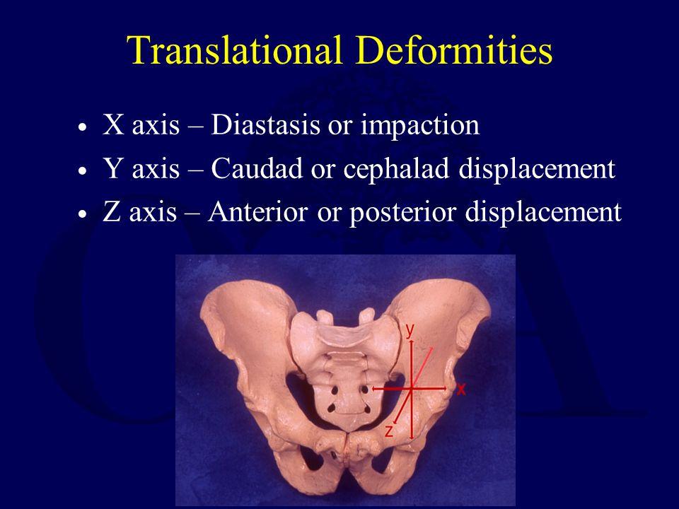 Translational Deformities X axis – Diastasis or impaction Y axis – Caudad or cephalad displacement Z axis – Anterior or posterior displacement