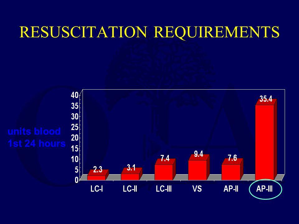 units blood 1st 24 hours RESUSCITATION REQUIREMENTS