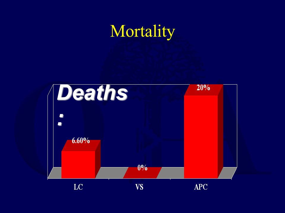 Deaths : Mortality