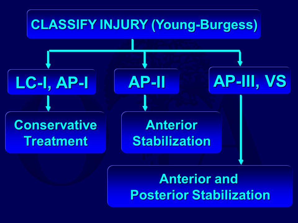 CLASSIFY INJURY (Young-Burgess) LC-I, AP-I AP-II AP-III, VS ConservativeTreatmentAnteriorStabilization Anterior and Posterior Stabilization