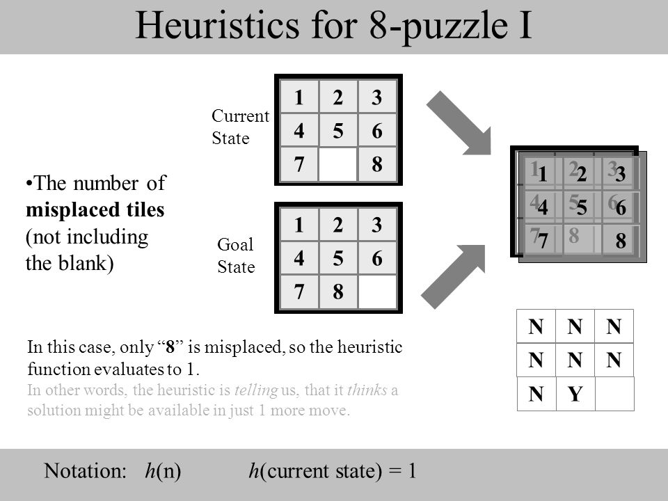 Heuristics for 8-puzzle I The number of misplaced tiles (not including the blank) 123 456 78 123 456 78 123 456 78 123 456 78 NNN NNN NY In this case,