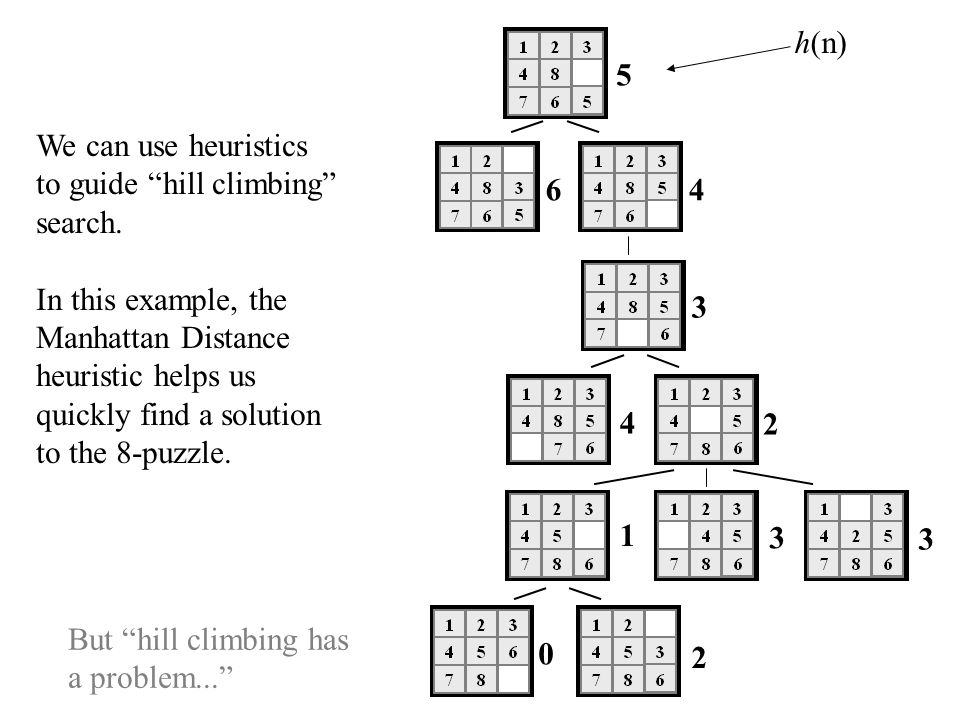5 64 3 4 2 1 3 3 0 2 We can use heuristics to guide hill climbing search. In this example, the Manhattan Distance heuristic helps us quickly find a so
