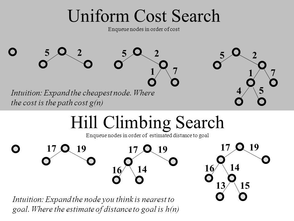 Uniform Cost Search Enqueue nodes in order of cost Intuition: Expand the cheapest node. Where the cost is the path cost g(n) 25 25 1 7 25 1 7 4 5 Hill