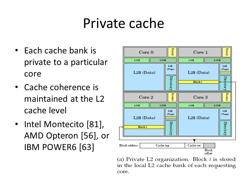 Private cache Each cache bank is private to a particular core Cache coherence is maintained at the L2 cache level Intel Montecito [81], AMD Opteron [56], or IBM POWER6 [63]