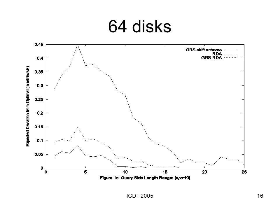 ICDT 200516 64 disks