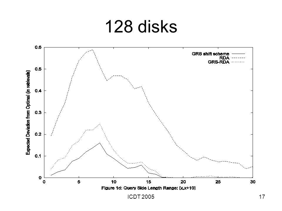 ICDT 200517 128 disks
