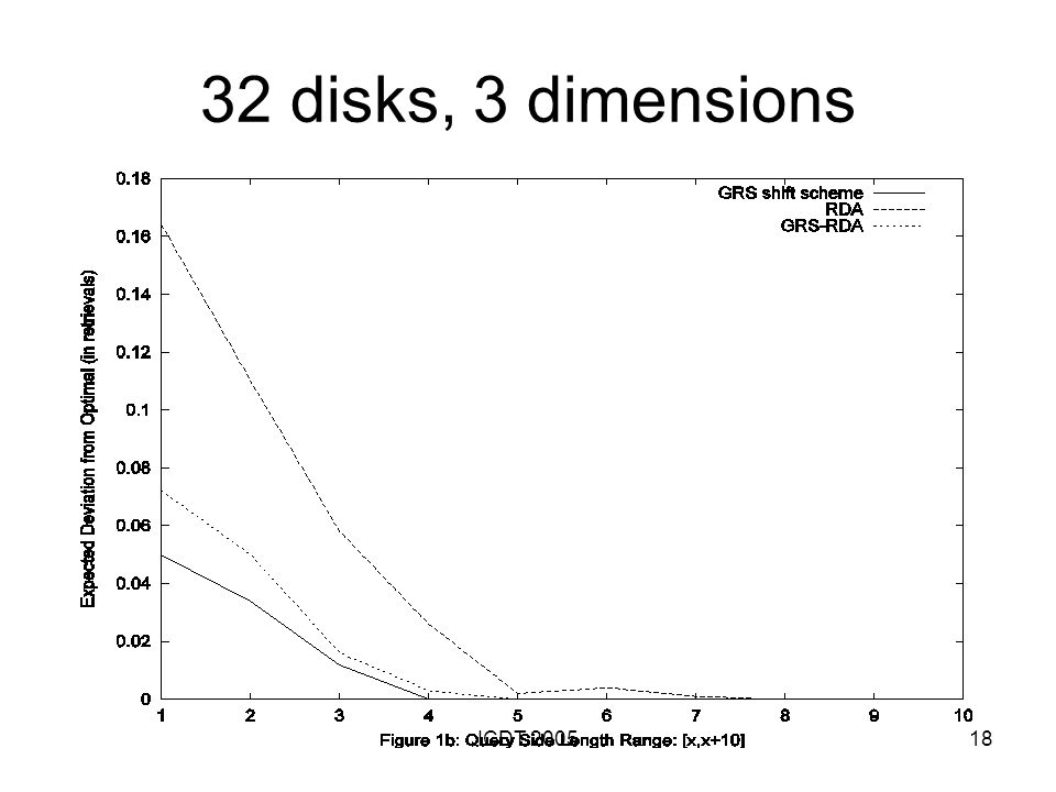 ICDT 200518 32 disks, 3 dimensions