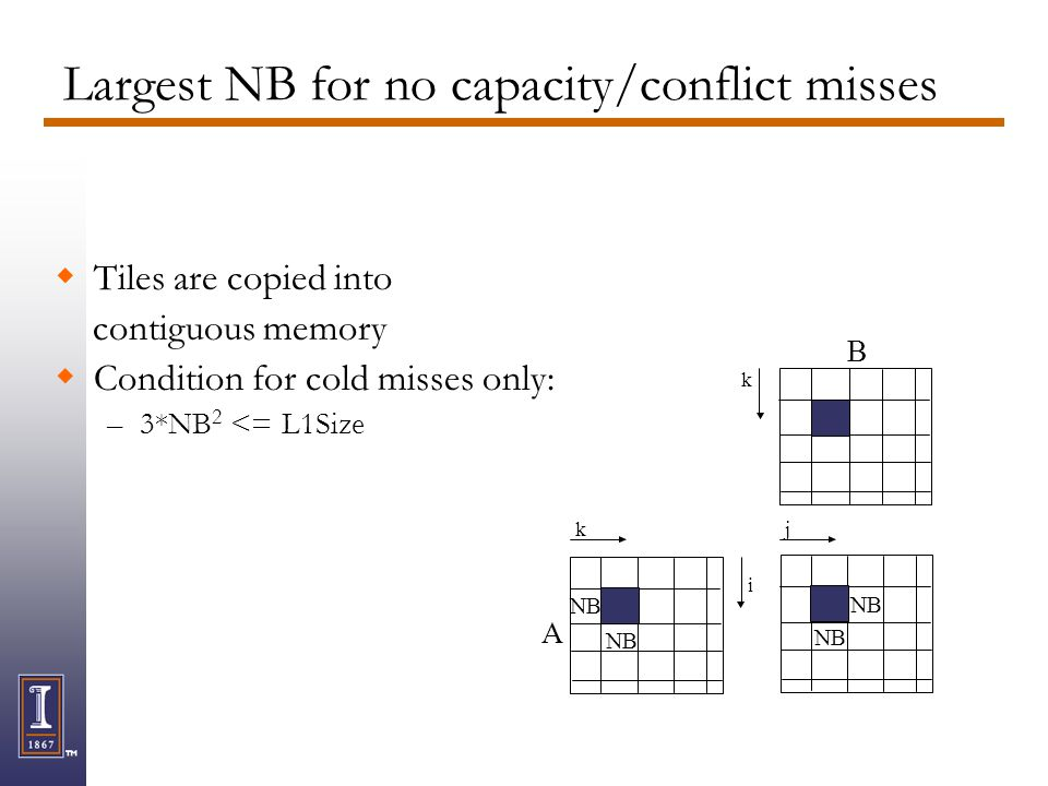 Largest NB for no capacity/conflict misses Tiles are copied into contiguous memory Condition for cold misses only: –3*NB 2 <= L1Size A k B j k i NB