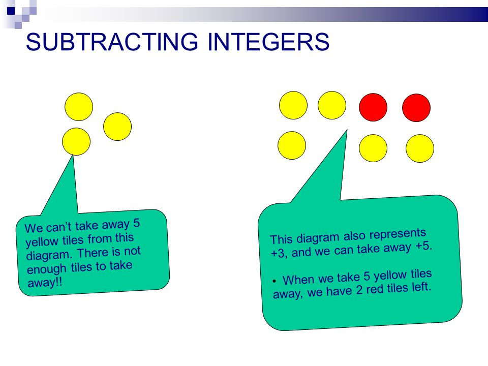 SUBTRACTING INTEGERS We cant take away 5 yellow tiles from this diagram.