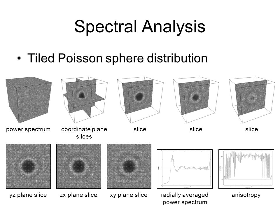 Spectral Analysis Tiled Poisson sphere distribution power spectrumcoordinate plane slices slice yz plane slicezx plane slicexy plane sliceradially averaged power spectrum anisotropy