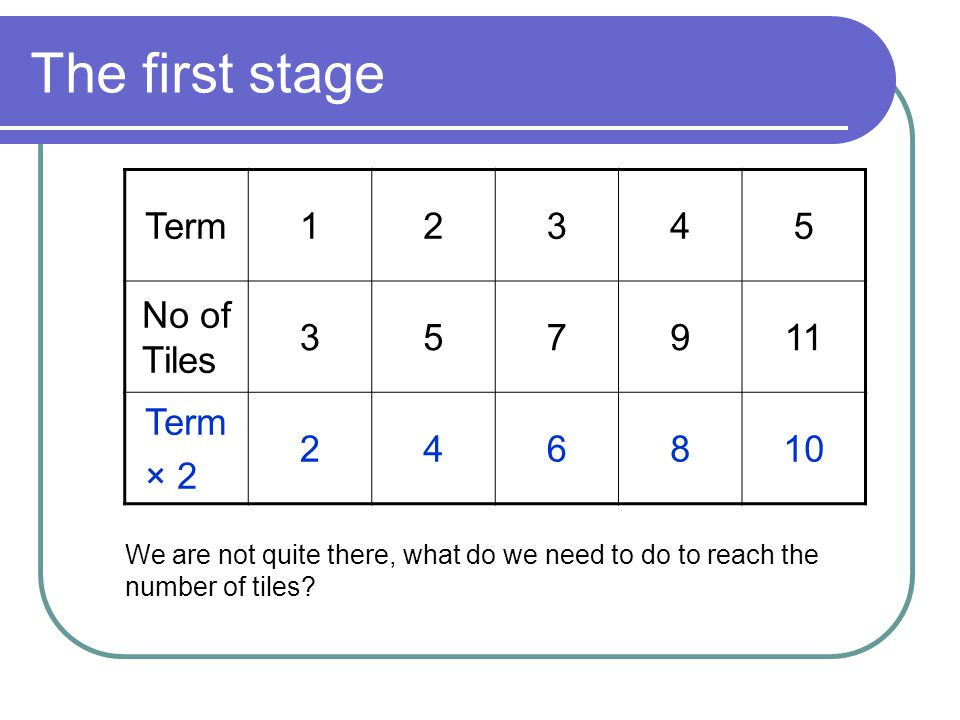 The rule Remember we noticed that the sequence pattern matched the multiples of a number.