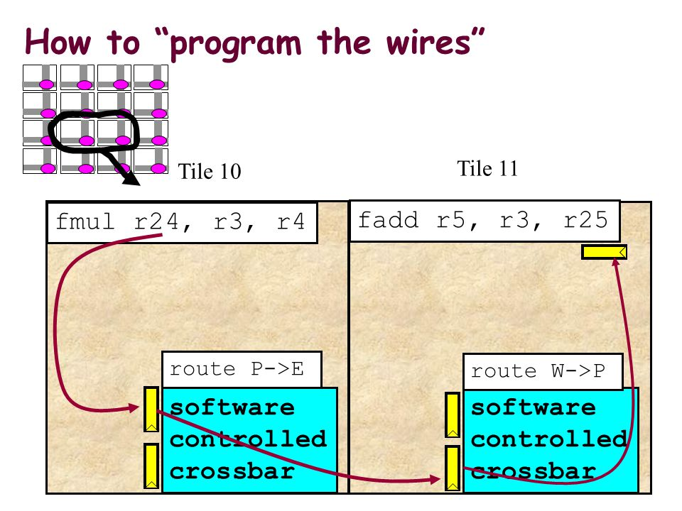 Tile 11 fmul r24, r3, r4 software controlled crossbar software controlled crossbar fadd r5, r3, r25 route P->E route W->P Tile 10 How to program the wires