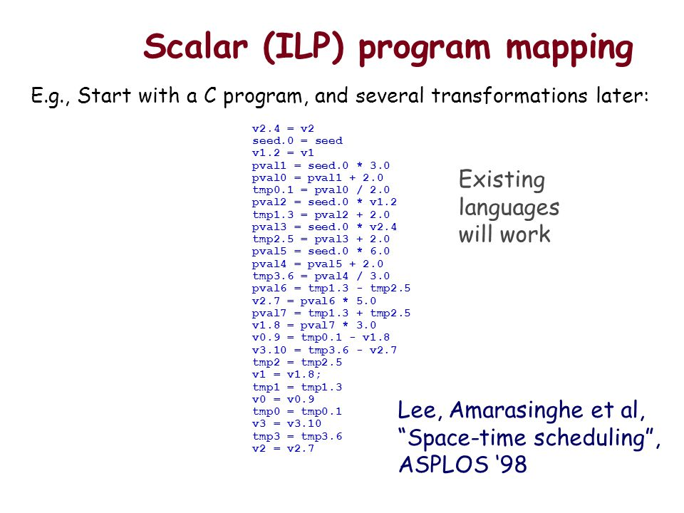 Scalar (ILP) program mapping v2.4 = v2 seed.0 = seed v1.2 = v1 pval1 = seed.0 * 3.0 pval0 = pval1 + 2.0 tmp0.1 = pval0 / 2.0 pval2 = seed.0 * v1.2 tmp1.3 = pval2 + 2.0 pval3 = seed.0 * v2.4 tmp2.5 = pval3 + 2.0 pval5 = seed.0 * 6.0 pval4 = pval5 + 2.0 tmp3.6 = pval4 / 3.0 pval6 = tmp1.3 - tmp2.5 v2.7 = pval6 * 5.0 pval7 = tmp1.3 + tmp2.5 v1.8 = pval7 * 3.0 v0.9 = tmp0.1 - v1.8 v3.10 = tmp3.6 - v2.7 tmp2 = tmp2.5 v1 = v1.8; tmp1 = tmp1.3 v0 = v0.9 tmp0 = tmp0.1 v3 = v3.10 tmp3 = tmp3.6 v2 = v2.7 E.g., Start with a C program, and several transformations later: Lee, Amarasinghe et al, Space-time scheduling, ASPLOS 98 Existing languages will work