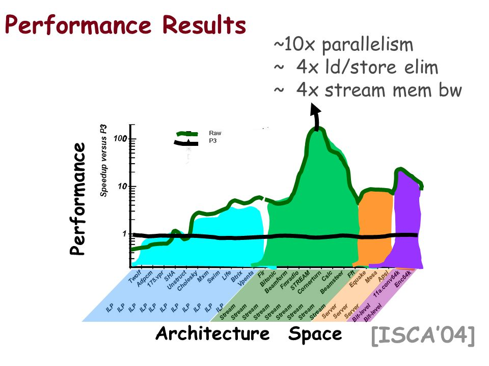 [ISCA04] Performance Architecture Space Performance Results ~10x parallelism ~ 4x ld/store elim ~ 4x stream mem bw