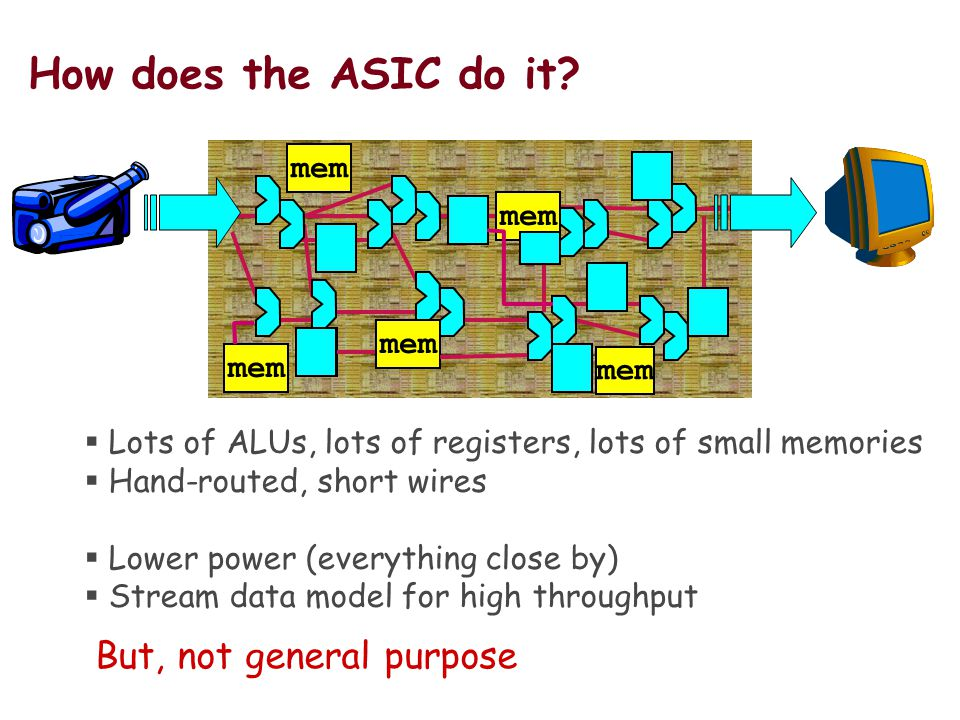 How does the ASIC do it.