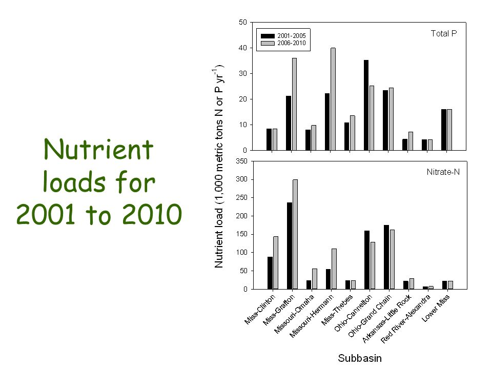 Nutrient loads for 2001 to 2010