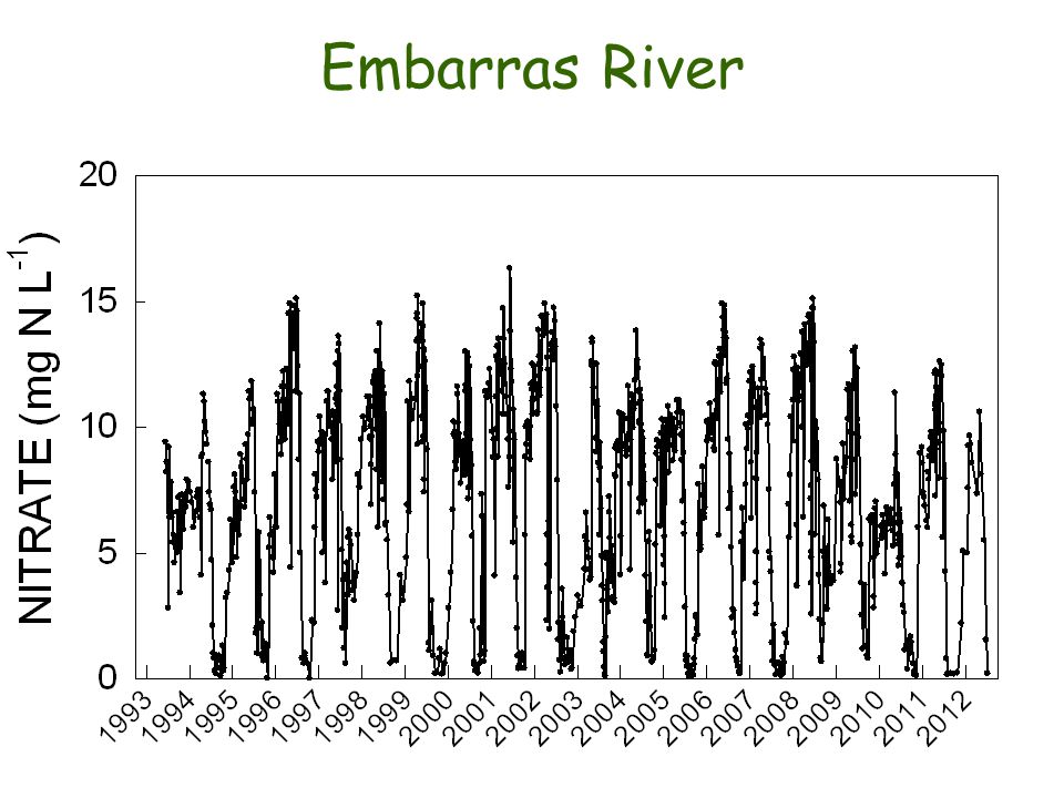 Embarras River
