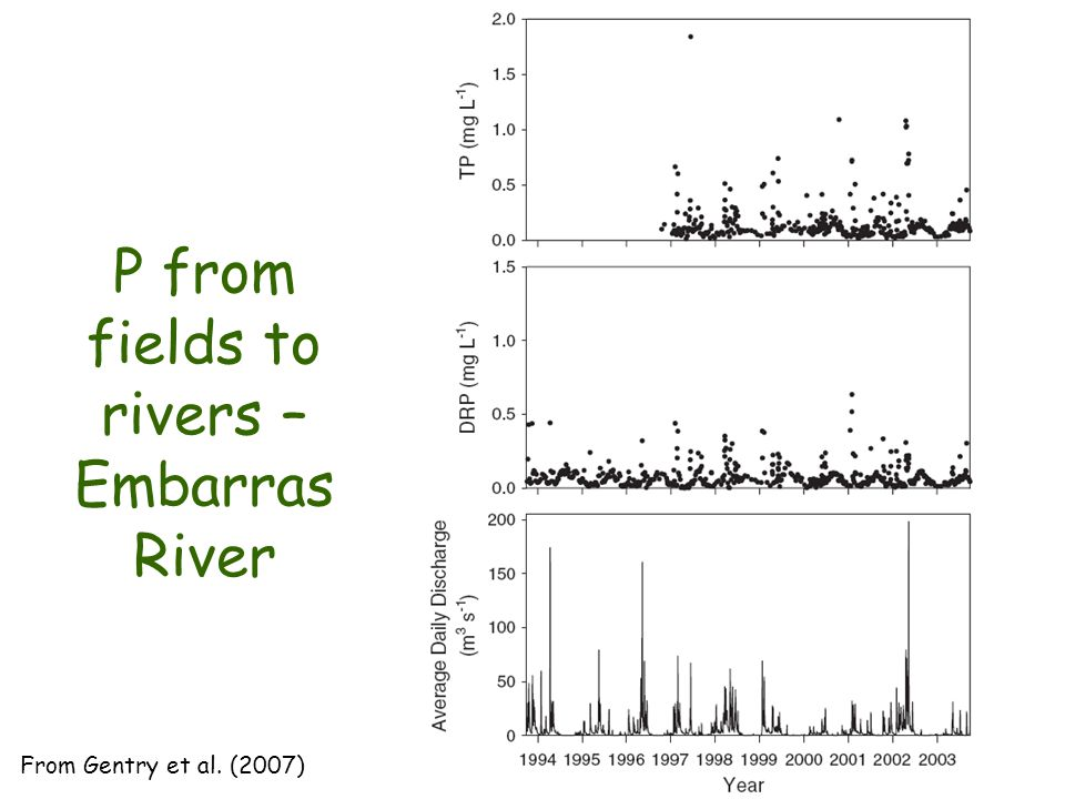 P from fields to rivers – Embarras River From Gentry et al. (2007)
