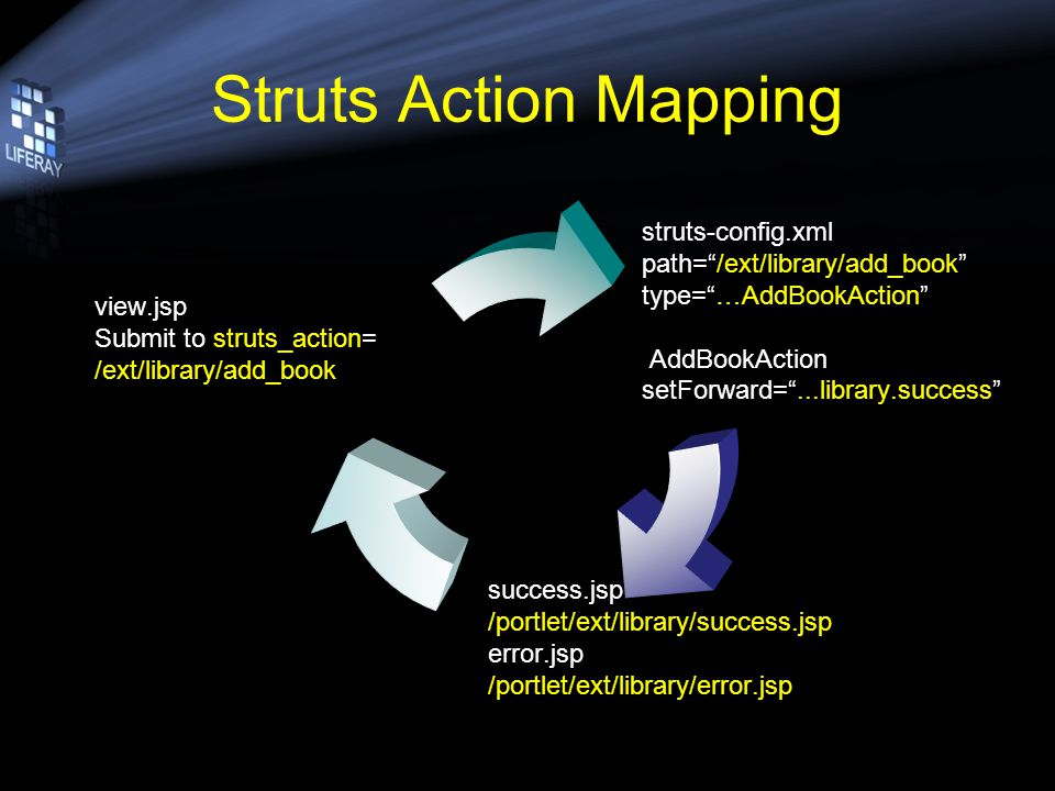 Struts Action Mapping struts-config.xml path=/ext/library/add_book type=…AddBookAction AddBookAction setForward=...library.success success.jsp /portlet/ext/library/success.jsp error.jsp /portlet/ext/library/error.jsp view.jsp Submit to struts_action= /ext/library/add_book