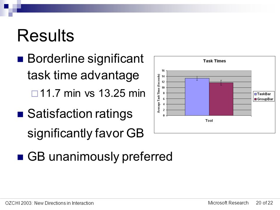 Microsoft Research 20 of 22 OZCHI 2003: New Directions in Interaction Results Borderline significant task time advantage 11.7 min vs 13.25 min Satisfaction ratings significantly favor GB GB unanimously preferred