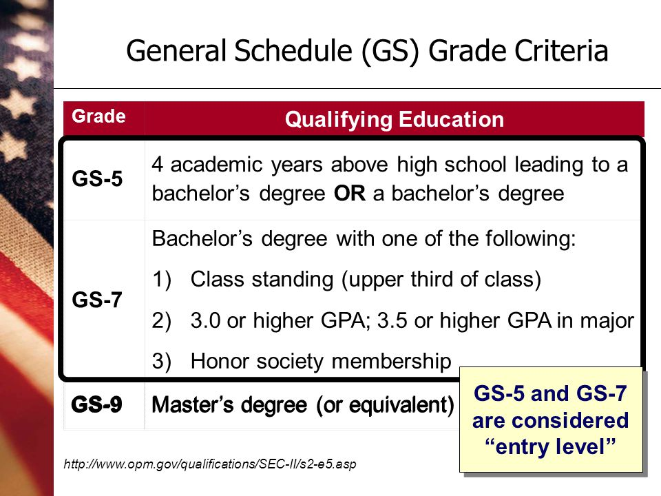 5 Grade Qualifying Education GS-5 4 academic years above high school leading to a bachelors degree OR a bachelors degree GS-7 Bachelors degree with one of the following: 1)Class standing (upper third of class) 2)3.0 or higher GPA; 3.5 or higher GPA in major 3)Honor society membership GS-9Masters degree (or equivalent) General Schedule (GS) Grade Criteria http://www.opm.gov/qualifications/SEC-II/s2-e5.asp Grade Qualifying Education GS-5 4 academic years above high school leading to a bachelors degree OR a bachelors degree GS-7 Bachelors degree with one of the following: 1)Class standing (upper third of class) 2)3.0 or higher GPA; 3.5 or higher GPA in major 3)Honor society membership GS-9Masters degree (or equivalent) GS-5 and GS-7 are considered entry level
