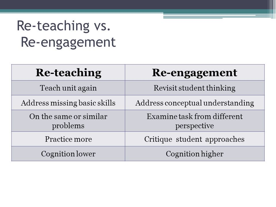 Re-teaching vs. Re-engagement Re-teachingRe-engagement Teach unit againRevisit student thinking Address missing basic skillsAddress conceptual underst