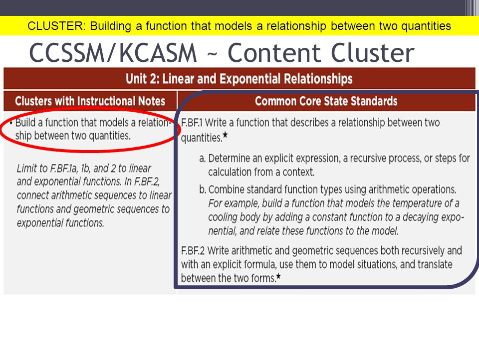 CCSSM/KCASM ~ Content Cluster CLUSTER: Building a function that models a relationship between two quantities