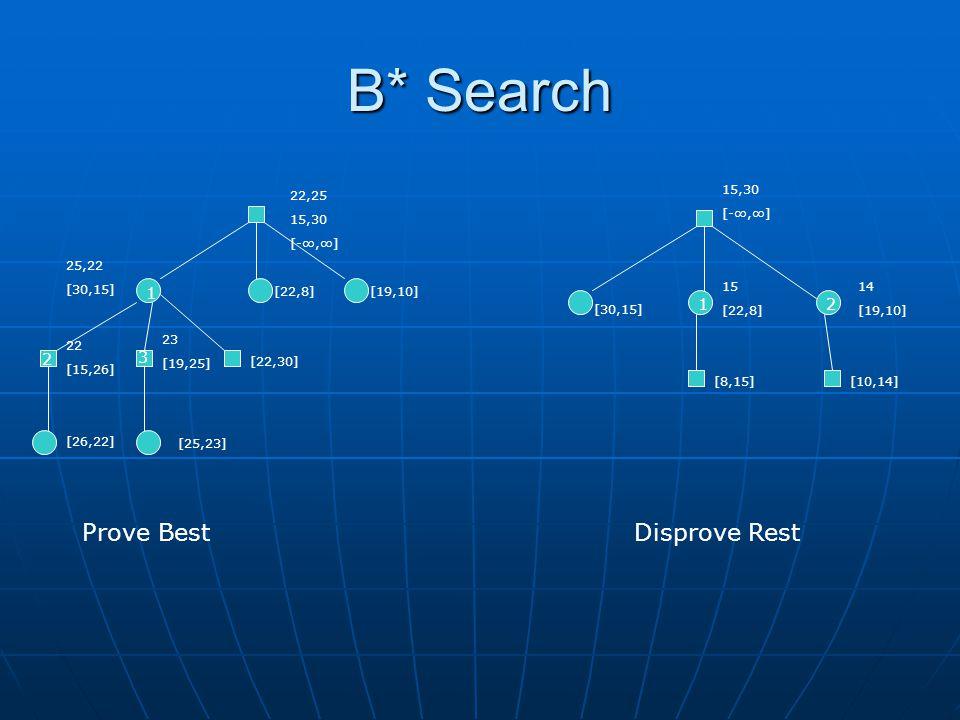 B* Search 22,25 15,30 [-,] [19,10][22,8] 23 [19,25] 22 [15,26] 25,22 [30,15] [22,30] [26,22] [25,23] 15,30 [-,] [30,15] 15 [22,8] [8,15] 14 [19,10] [10,14] 1 2 3 2 1 Prove BestDisprove Rest