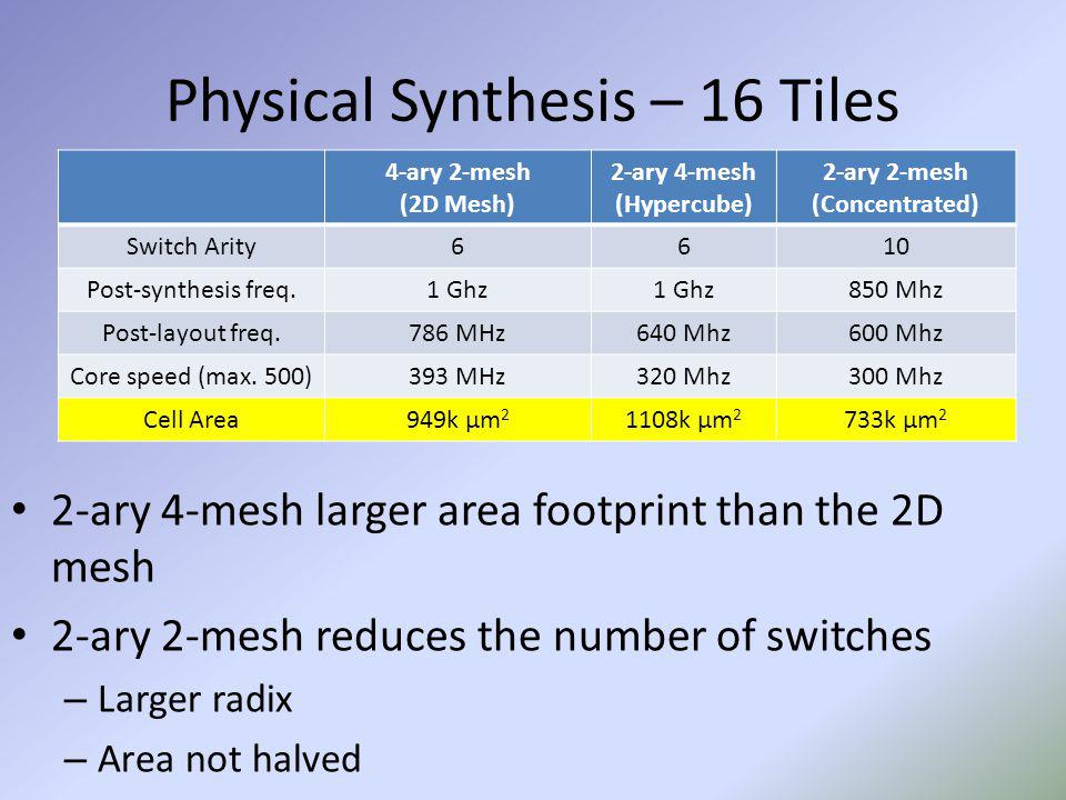 Physical Synthesis – 16 Tiles 2-ary 4-mesh larger area footprint than the 2D mesh 2-ary 2-mesh reduces the number of switches – Larger radix – Area no