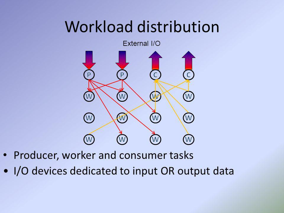 Workload distribution Producer, worker and consumer tasks I/O devices dedicated to input OR output data External I/O