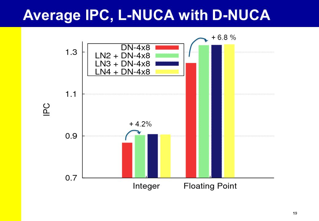 19 Average IPC, L-NUCA with D-NUCA + 4.2% + 6.8 %