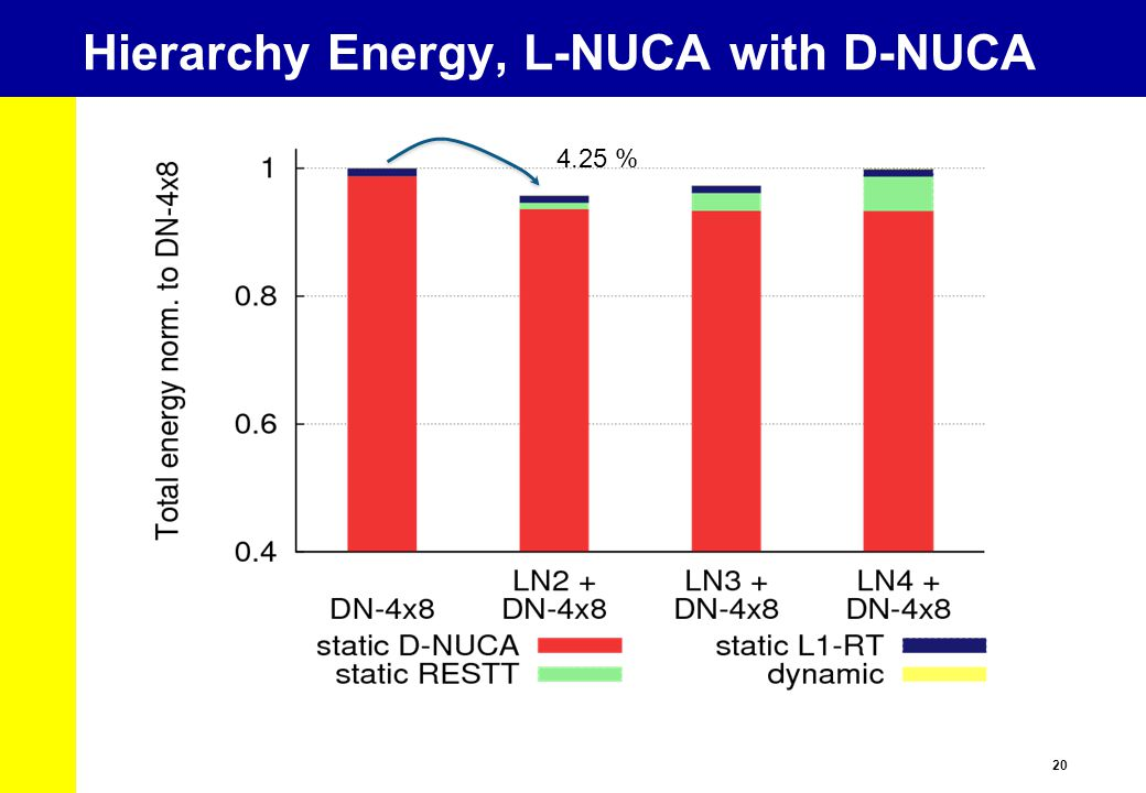20 Hierarchy Energy, L-NUCA with D-NUCA 4.25 %