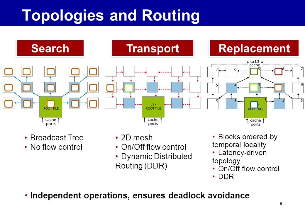 6 Topologies and Routing Search Transport Replacement Independent operations, ensures deadlock avoidance Broadcast Tree No flow control 2D mesh On/Off flow control Dynamic Distributed Routing (DDR) Blocks ordered by temporal locality Latency-driven topology On/Off flow control DDR