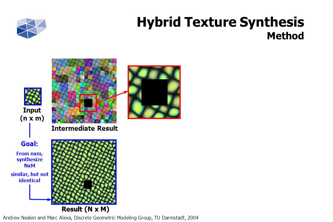 Andrew Nealen and Marc Alexa, Discrete Geometric Modeling Group, TU Darmstadt, 2004 Result (N x M) Goal: From nxm, synthesize NxM similar, but not identical Input (n x m) Intermediate Result Hybrid Texture Synthesis Method