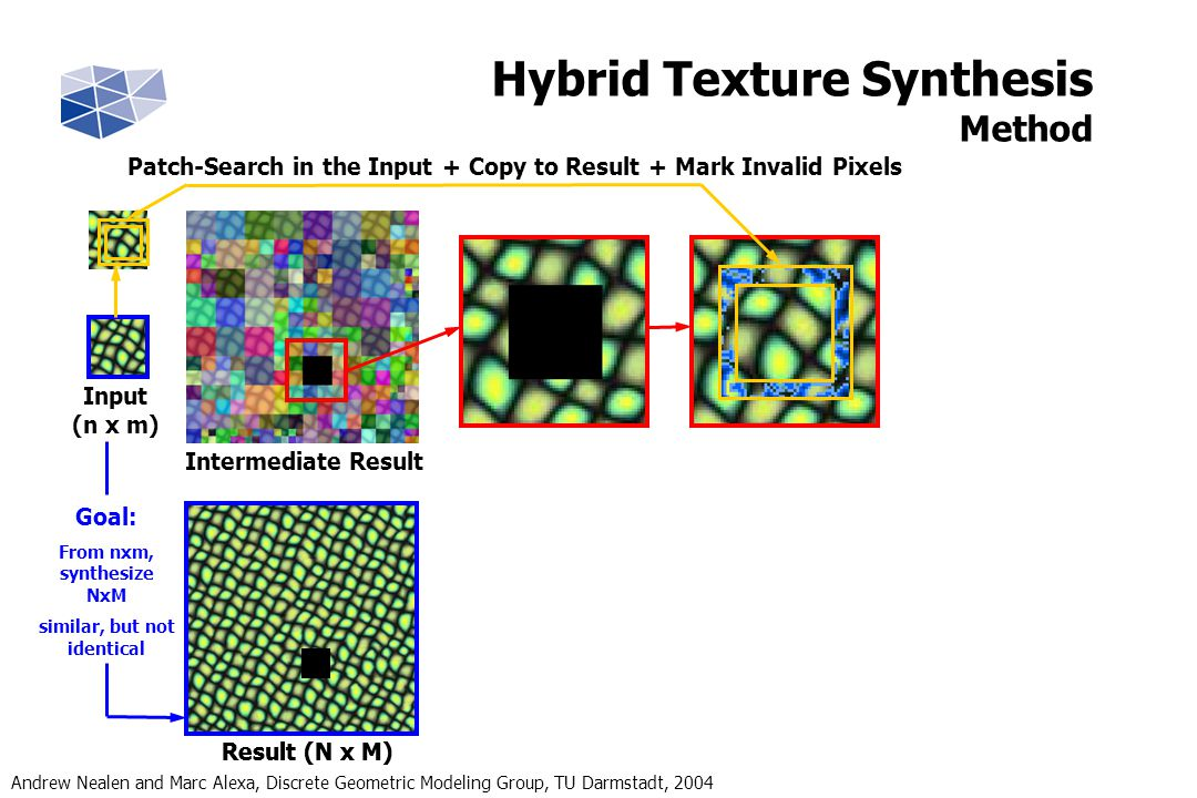 Andrew Nealen and Marc Alexa, Discrete Geometric Modeling Group, TU Darmstadt, 2004 Goal: From nxm, synthesize NxM similar, but not identical Result (N x M) Input (n x m) Intermediate Result Result (N x M) Patch-Search in the Input + Copy to Result + Mark Invalid Pixels Hybrid Texture Synthesis Method