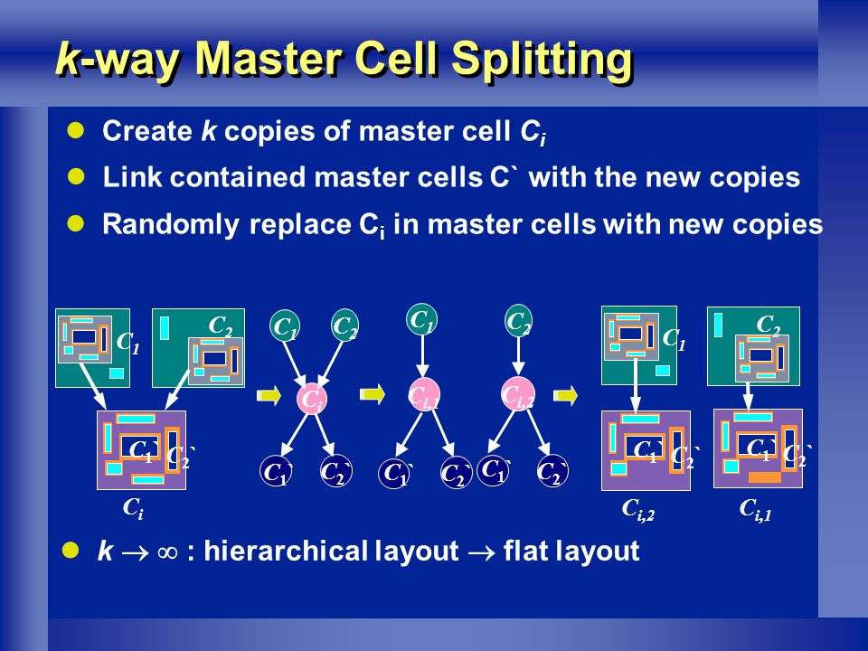 k-way Master Cell Splitting C1C1 CiCi C2C2 C2`C2` C1`C1` C1`C1` C2`C2` CiCi C2C2 C1C1 C i,1 C i,2 C1`C1` C2`C2` C2C2 C1C1 C1`C1` C2`C2` C i,1 C i,2 Create k copies of master cell C i k : hierarchical layout flat layout C2`C2` C1`C1` C2`C2` C1`C1` Link contained master cells C` with the new copies C1C1 C2C2 Randomly replace C i in master cells with new copies