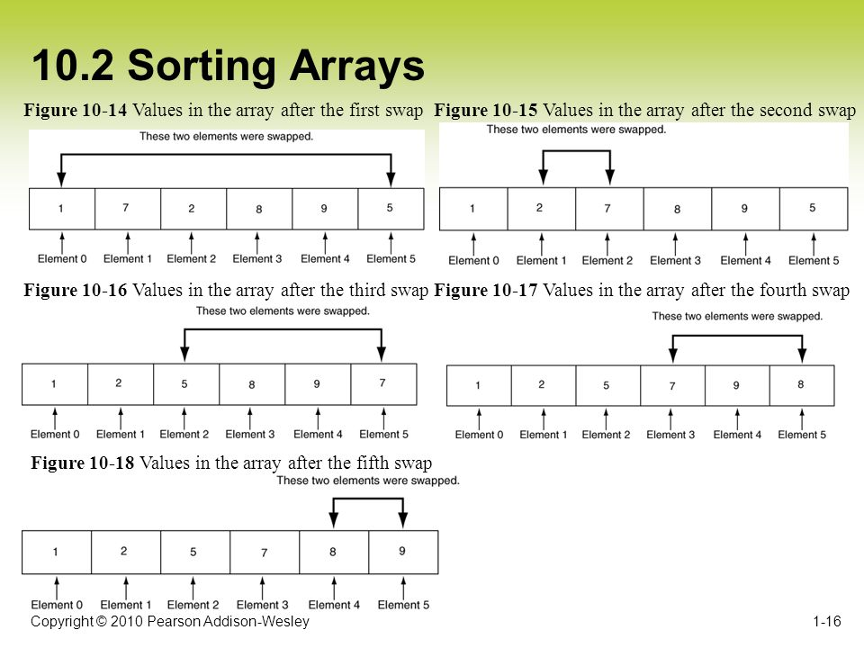 Copyright © 2010 Pearson Addison-Wesley 10.2 Sorting Arrays 1-16 Figure 10-14 Values in the array after the first swapFigure 10-15 Values in the array after the second swap Figure 10-16 Values in the array after the third swapFigure 10-17 Values in the array after the fourth swap Figure 10-18 Values in the array after the fifth swap