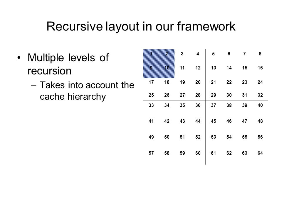 Recursive layout in our framework 12345678 910111213141516 1718192021222324 2526272829303132 3334353637383940 4142434445464748 4950515253545556 5758596061626364 Multiple levels of recursion –Takes into account the cache hierarchy